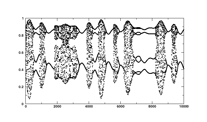 chaotic time series